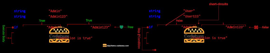 short-circuits
