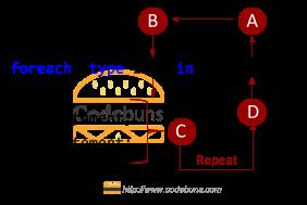 foreach loop execution order