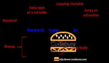 foreach loop