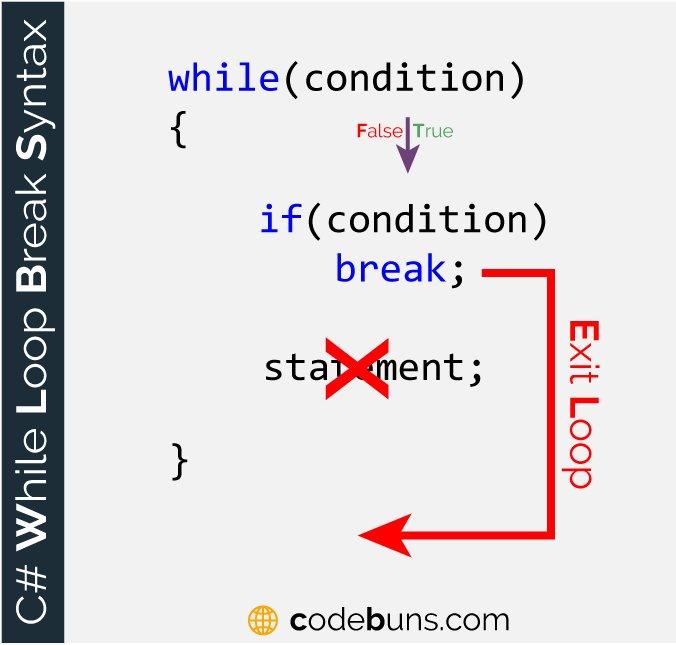 The break Keyword With while Loop