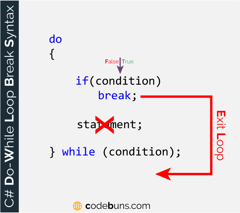 The break Keyword With do-while Loop
