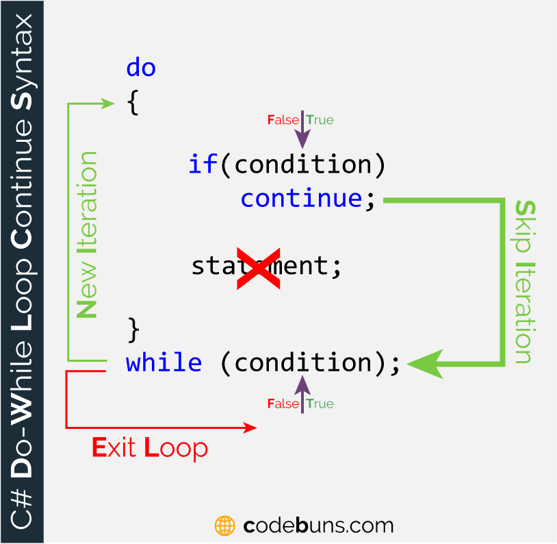 The continue Keyword With do-while Loop
