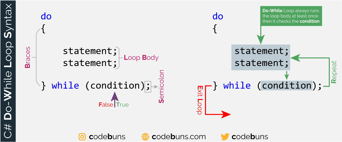 C# do-while Loop Syntax