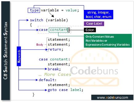C# Switch Statement Syntax