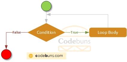 C#'s While Loop Flowchart