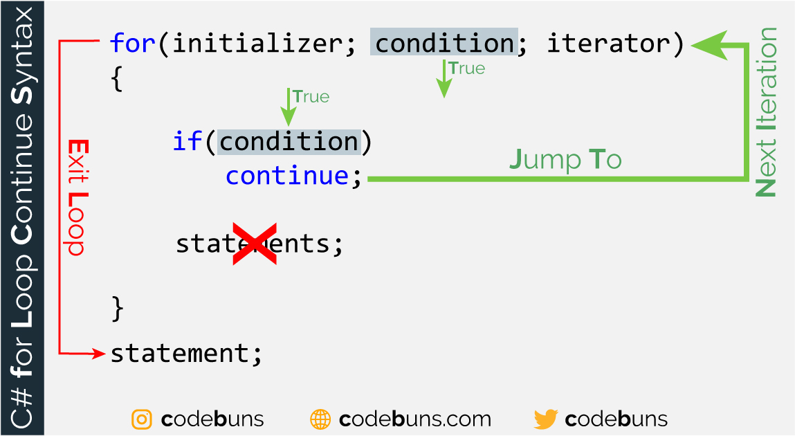 The continue Keyword With for Loop