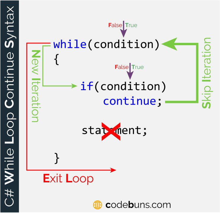 The continue Keyword With while Loop