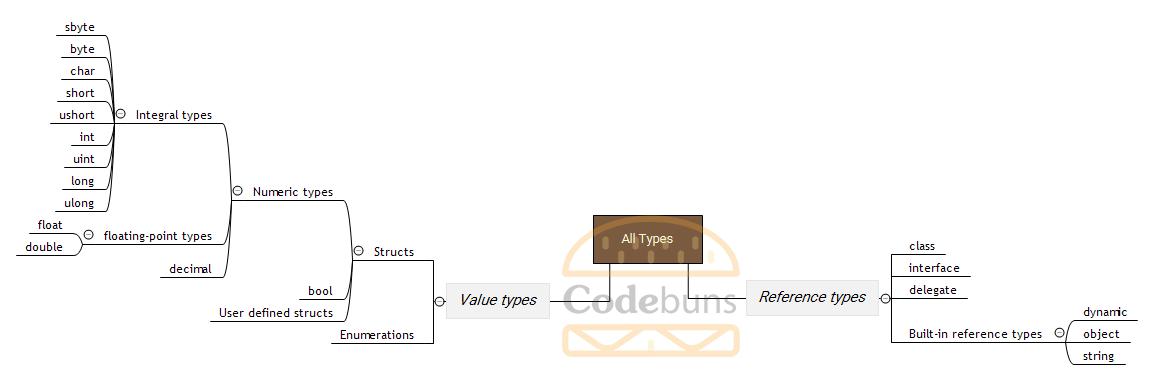 codebuns.com-C# datatypes