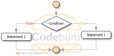 c# ternary operator flow diagram