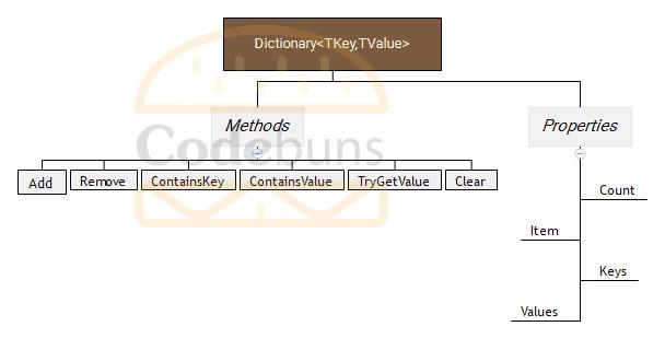 Dictionary-TKey,TValue