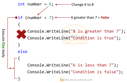 if else Condition Example