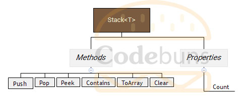 Stack-T