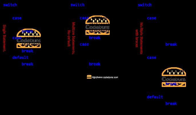 c# switch statement examples