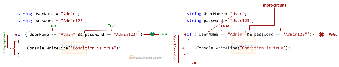 C# short-circuits
