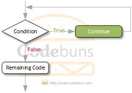 continue statement flow diagram