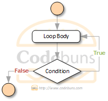 C#'s do-while loop flow chart