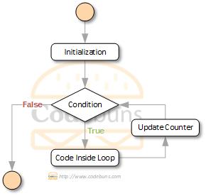C# for loop flowchart