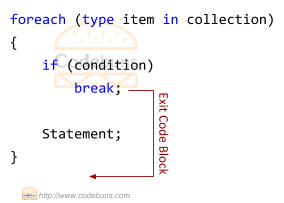 foreach loop break statement