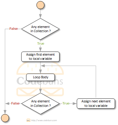 C# foreach loop flowchart