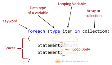 C#'s foreach loop structure