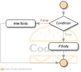 C#'s if-else flowchart