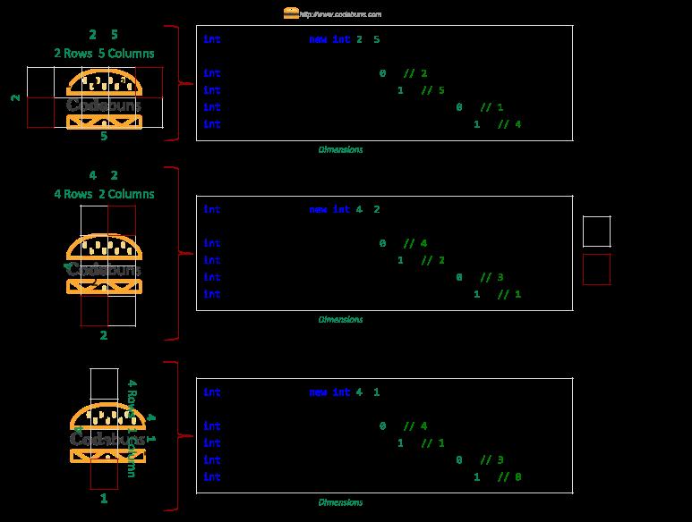 rectangular array getlength method