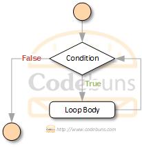 C# while loop flowchart