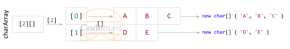 Jagged Array with 2 rows of different sizes