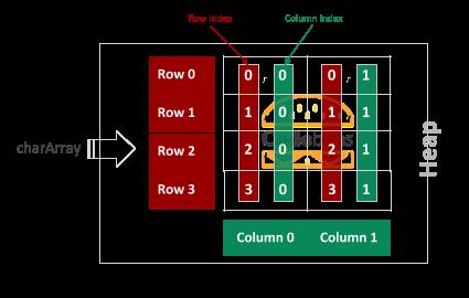 Rectangular Array 4 by 2