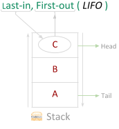 Stack Constructor Initialization extraGrade