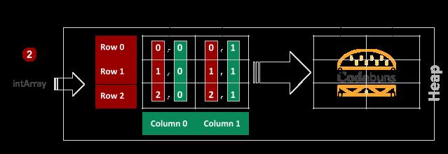 Rectangular Array Initialization
