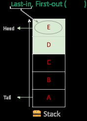 Stack Push Method extraGrade