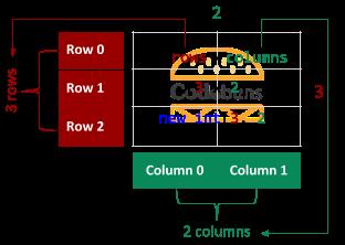 Rectangular 3x2 Array