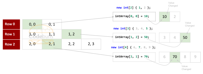 Jagged Array Set Values By index