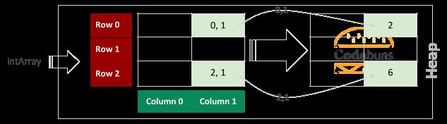 Rectangular Array 3 by 2