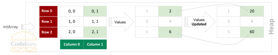 Rectangular Array 3 by 2 Set Value By Index