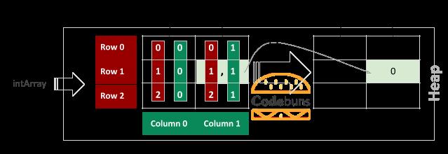 Rectangular Array Get Value By Index