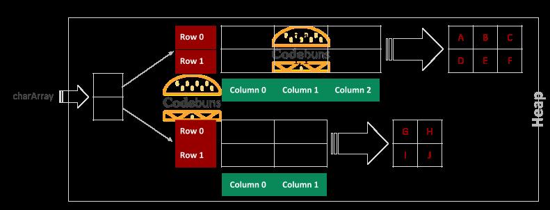 Jagged Array With 2 Rows 2 Rectangular Array