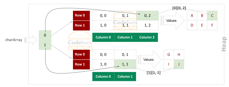 Jagged Array With 2 Rows 2 Rectangular Array Get Value