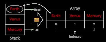 Stack ToArray Method