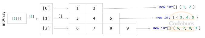 jagged array with 3 rows of different sizes