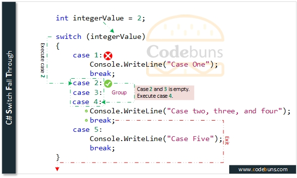 C# Switch Fall Through
