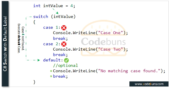 C# Switch with Default Label
