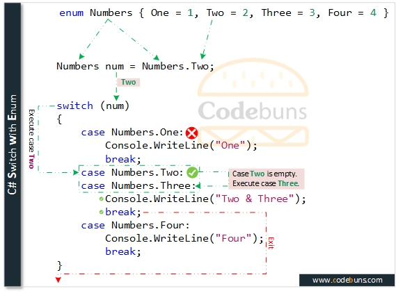 C# Switch with Enum