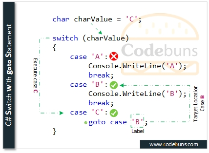 C# Switch with goto Statement