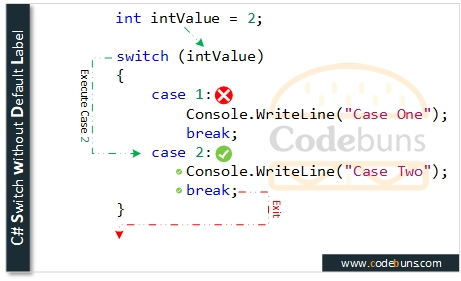 C# Switch without Default Label