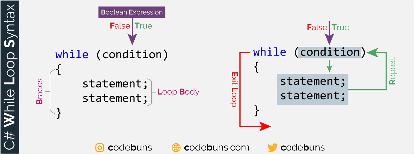 C# While Loop Syntax