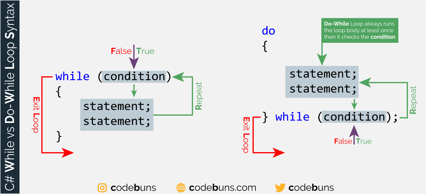 Difference Between While and Do While Loop in C#